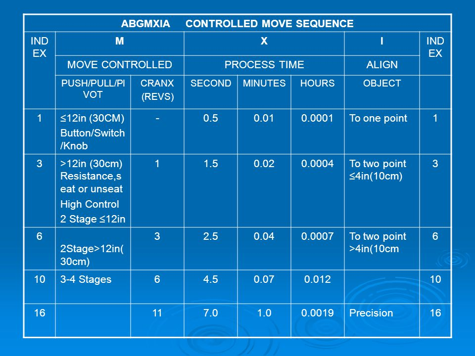 ABGMXIA CONTROLLED MOVE SEQUENCE IND EX MXI MOVE CONTROLLEDPROCESS TIMEALIGN PUSH/PULL/PI VOT CRANX (REVS) SECONDMINUTESHOURSOBJECT 1≤12in (30CM) Butt