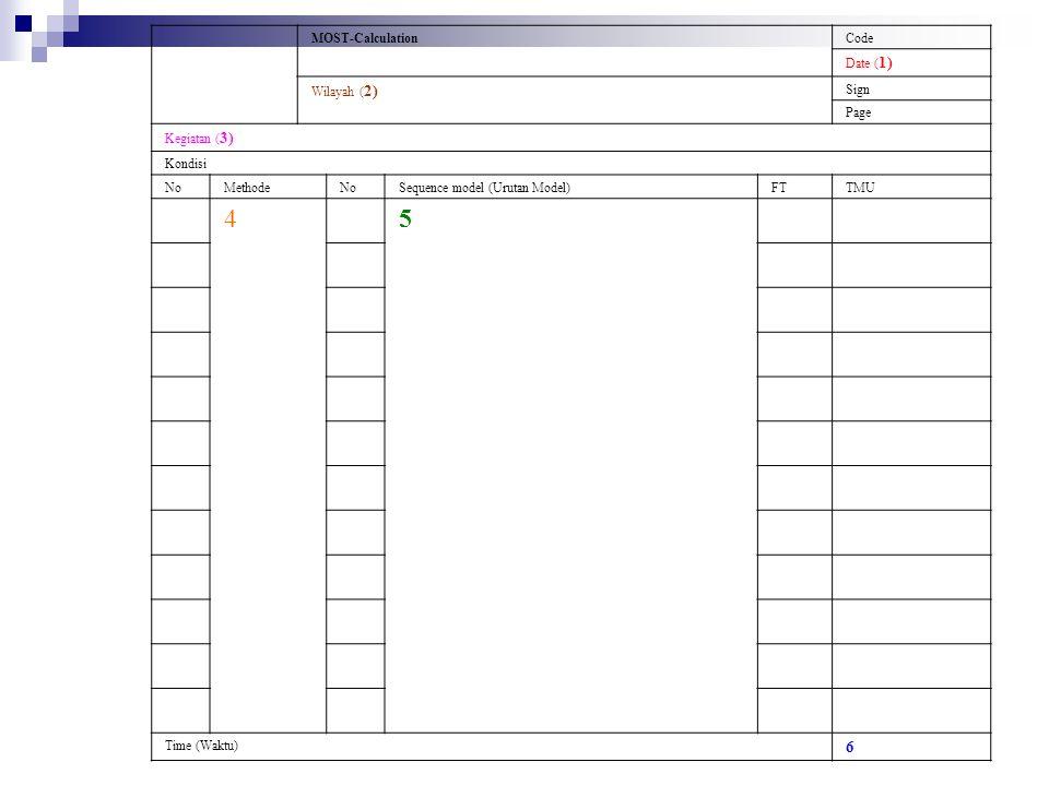 Ket 1 = Pencacahan (Identifikasi) 2 = Tempat pekerjaan berlangsung (Area) 3 = Jenis kegiatan dan kondisi kerja 4 = Uraian metoda kerja 5 = Analisa model urutan gerakan Cara menganalisa lembaran perhitungan diatas adalah Tentukan kode dari pekerjaan, wilayah kerja dan kegiatannya Menentukan metode kerja yang akan dianalisa dengan cara membagi pekerjaan atas sub kegaiatn yang berurutan Memilih model urutan gerakan yang sesuai untuk setiap metode kerja Tentukan indeks nilai waktu yang paling tepat untuk setiap parameter (elemen gerakan) di dalam model urutan Jumlahkan semua nilai indeks waktu dari tiap elemen gerakan, kalikan dengan 10, dan cantumkan hasil penjumlahannya pada kolom paling kanan dibawah tulisan TMU Untuk seluruh kegiatan, jumlahkan semua waktu dari urutan-urutan kegiatan dan cantumkan hasilnya pada bagian bawah kanan dalam TMU.