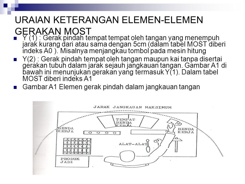 Y(3) : Gerak pindah tempat sejauh 1-2 langkah (dalam MOST di beri indeks A3) Y(4) : Gerak pindah tempat sejauh 3-4 langkah (dalam MOST diberi indeks A6) Y(5) : Gerak tubuh untuk bungkuk dan bangkit kembali.