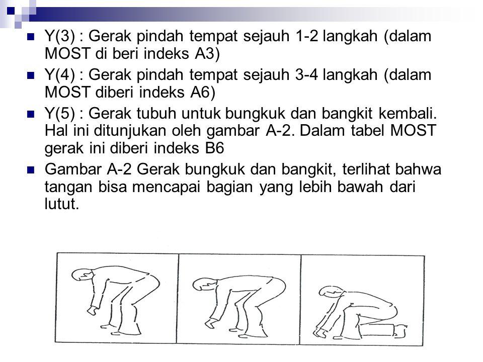 Y(3) : Gerak pindah tempat sejauh 1-2 langkah (dalam MOST di beri indeks A3) Y(4) : Gerak pindah tempat sejauh 3-4 langkah (dalam MOST diberi indeks A