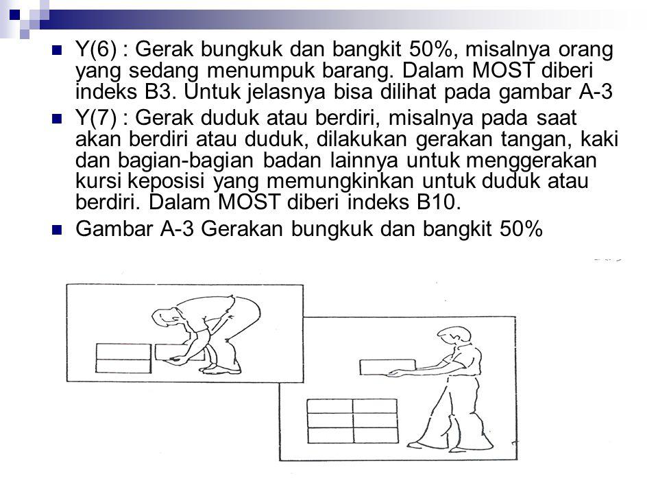 Y(6) : Gerak bungkuk dan bangkit 50%, misalnya orang yang sedang menumpuk barang. Dalam MOST diberi indeks B3. Untuk jelasnya bisa dilihat pada gambar