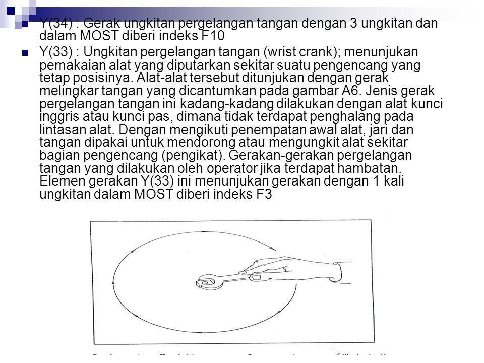 Y(34) : Gerak ungkitan pergelangan tangan dengan 3 ungkitan dan dalam MOST diberi indeks F10 Y(33) : Ungkitan pergelangan tangan (wrist crank); menunj