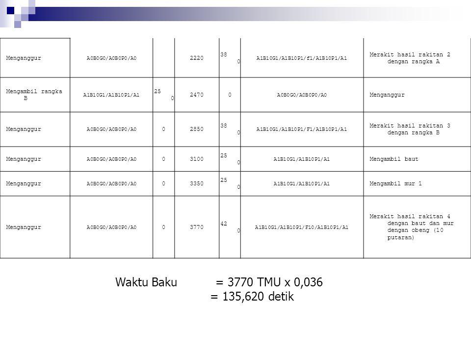 A0B0G0/A0B0P0/A0 2220 38 0 A1B10G1/A1B10P1/f1/A1B10P1/A1 Merakit hasil rakitan 2 dengan rangka A Mengambil rangka B A1B10G1/A1B10P1/A1 25 0 24700 A0B0