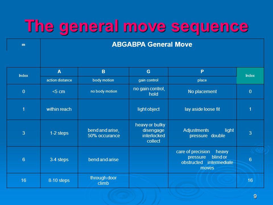 10 The general move sequence  Dengan melihat tabel sebelumnya maka urutan kegiatan umum yang terjadi adalah :  A 6 = berjalan 3-4 langkah menuju lokasi  B 6 = bungkuk dan bangkit  G 1 = pengendalian pada sebuah objek ringan  A 1 = memindahkan objek sejauh jangkauan tangan  B 0 = tanpa gerakan badan  P 3 = menempatkan dan menyesuaikan objek  A 0 = tanpa pengembalian ketempat semula