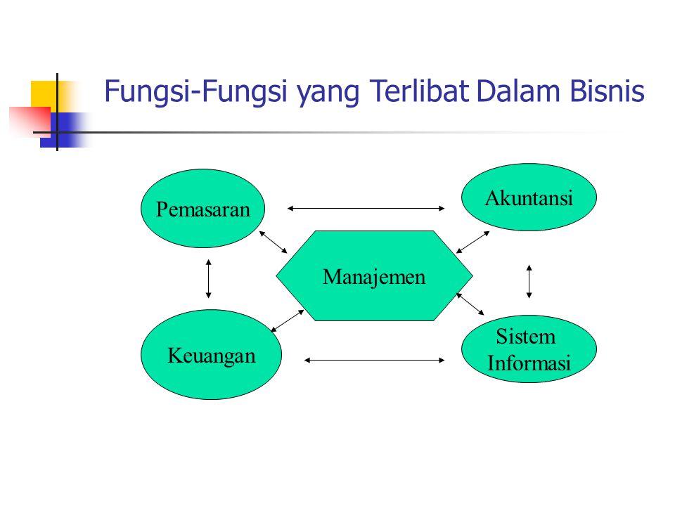 Manajemen Fungsi-Fungsi yang Terlibat Dalam Bisnis Akuntansi Sistem Informasi Keuangan Pemasaran