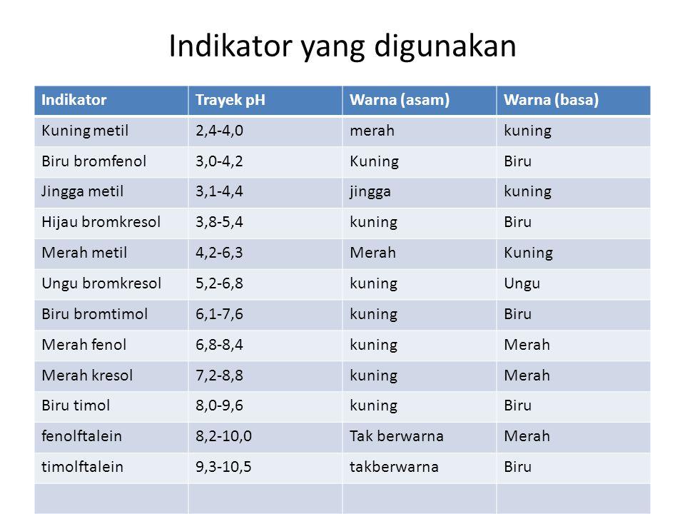 Indikator yang digunakan IndikatorTrayek pHWarna (asam)Warna (basa) Kuning metil2,4-4,0merahkuning Biru bromfenol3,0-4,2KuningBiru Jingga metil3,1-4,4