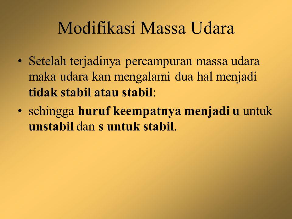 Modifikasi Massa Udara MASSA UDARA ASAL SETELAH MELINTASI KAWASAN HASIL AKHIR mTmTw or mTcmTws or mTwu mTcs or mTcu cTcTw or cTccTws or cTwu cTcs or cTcu mPmPw or mPcmPws or mPwu mPcs or mPcu mTmTw or mTcmTws or mTwu mTcs or mTcu Keterangan: mTwu: massa udara berasal dari maritim tropis yang melewati lokasi yang hangat (w) sehingga menjadi tidak stabil (u).