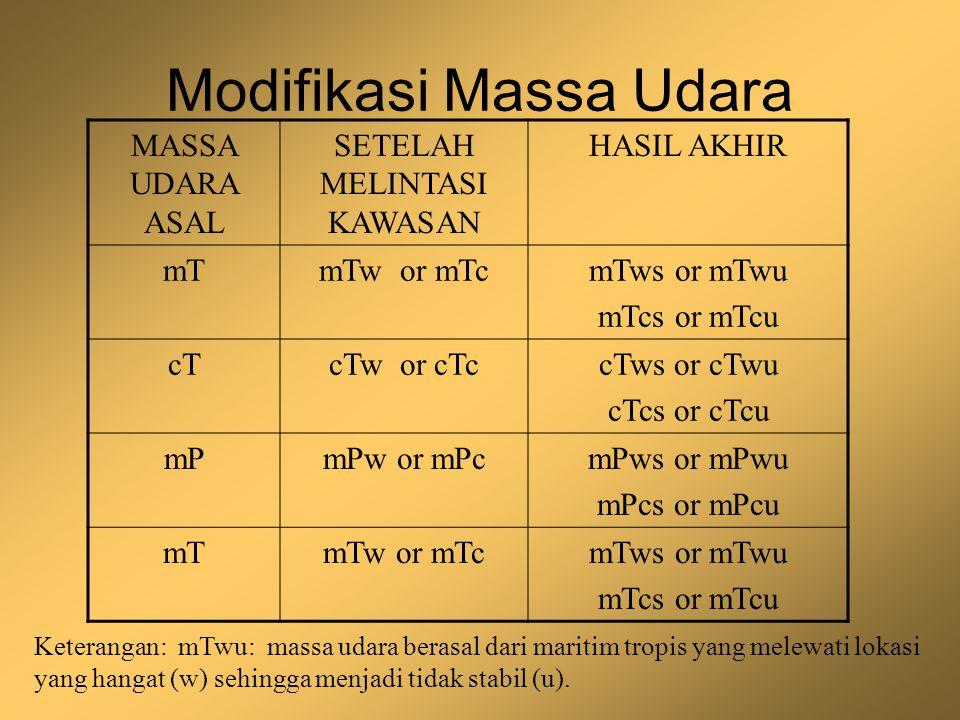Modifikasi Massa Udara MASSA UDARA ASAL SETELAH MELINTASI KAWASAN HASIL AKHIR mTmTw or mTcmTws or mTwu mTcs or mTcu cTcTw or cTccTws or cTwu cTcs or c