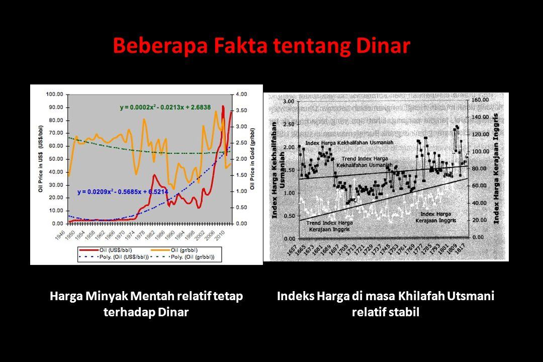 Beberapa Fakta tentang Dinar Harga Emas (Dinar) Terus Meningkat Relatif Terhadap Rupiah dan USD