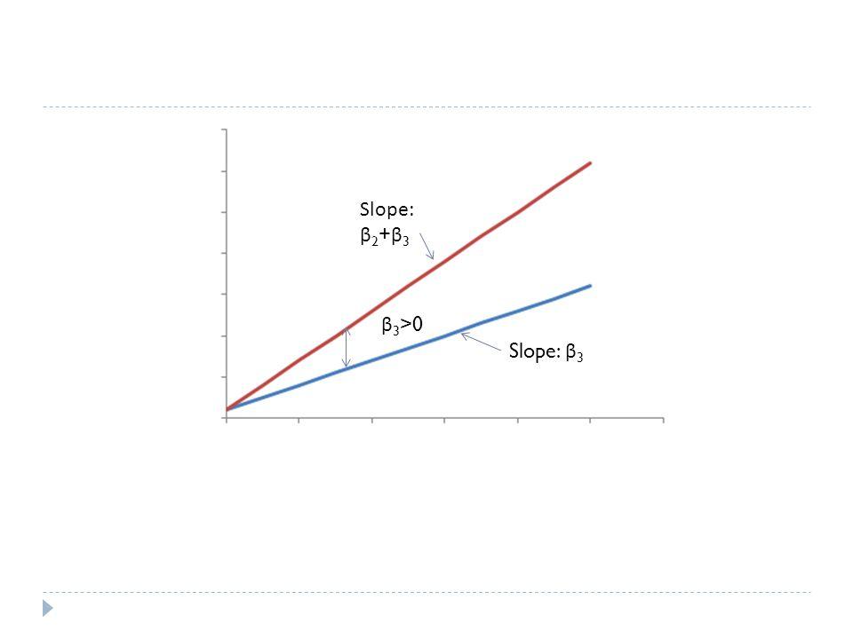 β 3 >0 Slope: β 2 + β 3 Slope: β 3