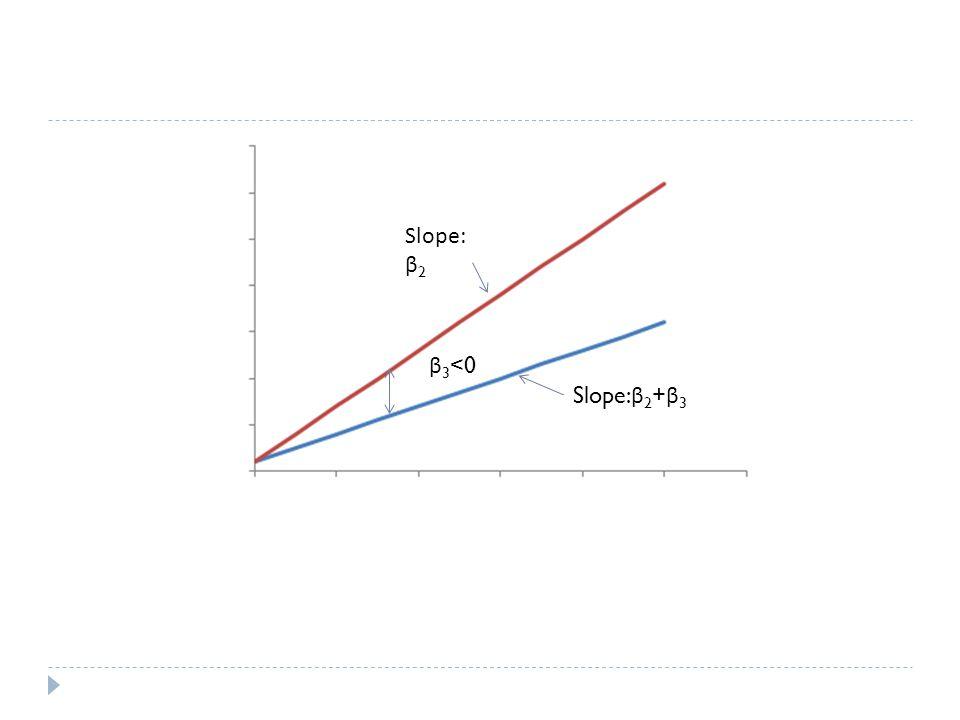 β 3 <0 Slope: β 2 Slope: β 2 + β 3
