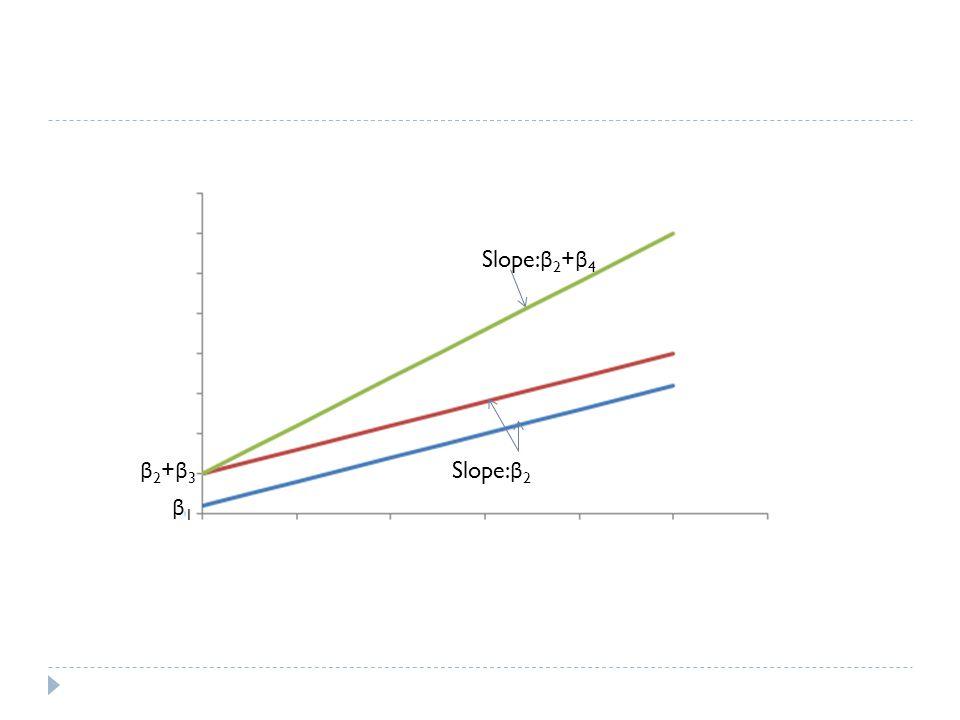 Slope: β 2 + β 4 Slope: β 2 β1β1 β2+β3β2+β3