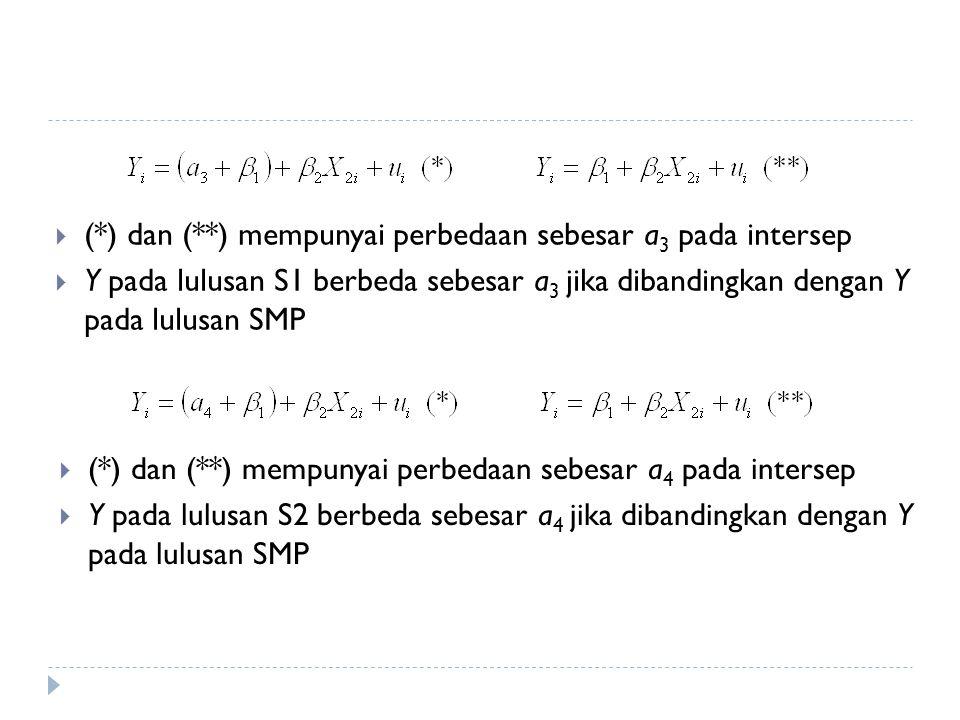  (*) dan (**) mempunyai perbedaan sebesar a 3 pada intersep  Y pada lulusan S1 berbeda sebesar a 3 jika dibandingkan dengan Y pada lulusan SMP  (*)