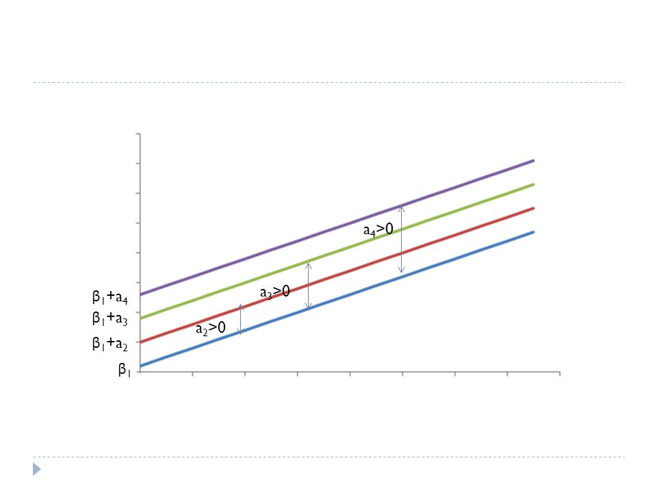 β1β1 β 1 +a 2 β 1 +a 3 β 1 +a 4 a 2 >0 a 3 >0 a 4 >0