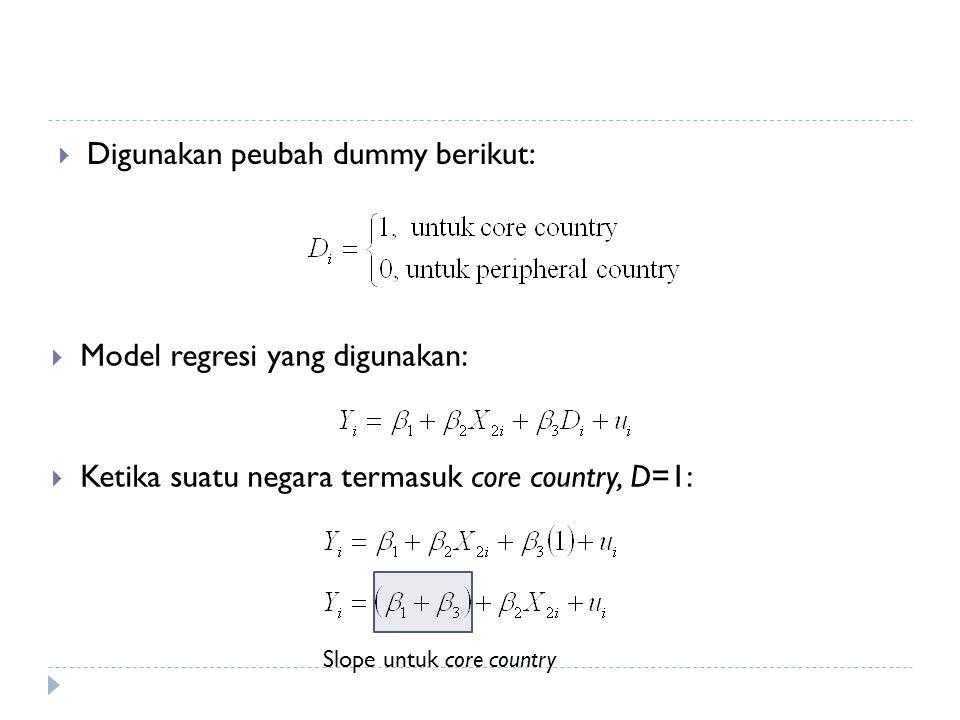  Ketika suatu negara termasuk peripheral country, D=0: Slope untuk peripheral country - Garis (1) di atas (2) ketika β 3 >0 - Garis (1) di bawah (2) ketika β 3 <0