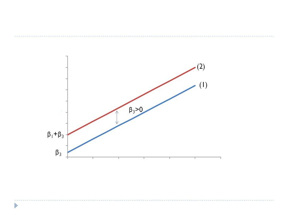 β 3 <0 β1+β3β1+β3 β3β3 (2) (1)