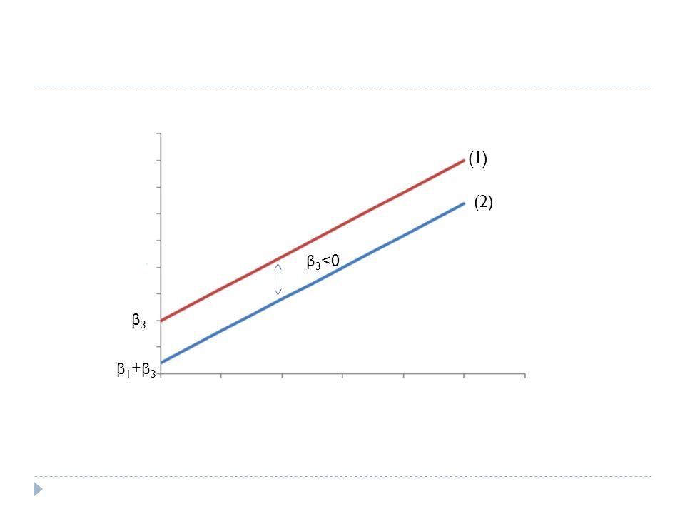  Model (1) dan (2) berbeda nyata jika uji t untuk β 3 nyata  Pada contoh kasus GDP negara EU:  Terdapat perbedaan slope yang nyata antara core country dan peripheral country