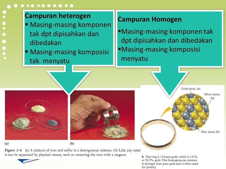 Campuran Terdiri dari berbagai komposisi Masing-masing komponen memp sifatnya masing-masing Dapat dipisahkan jd zat murni dg metoda fisika Campuran yg