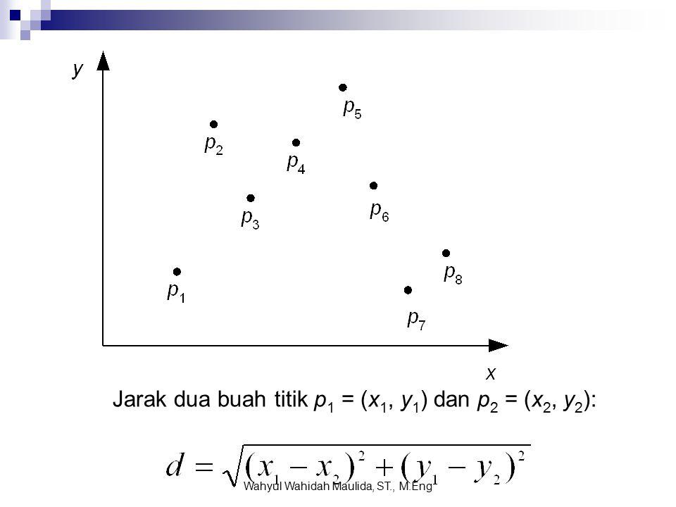 Jarak dua buah titik p 1 = (x 1, y 1 ) dan p 2 = (x 2, y 2 ): Wahyul Wahidah Maulida, ST., M.Eng