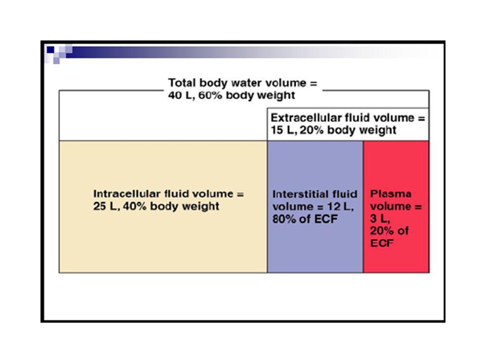 Keterangan:Cairan dan bahan terlarut Cairan kelebihanHipervolume (Infus hipertonis) Overhidrosis (terlalu banyak minum) hilangHipovolume (perdarahan) Dehidrosis (diare, muntah, berkeringat banyak) Gangguan akibat kelebihan/kekurangan cairan dan elektrolit