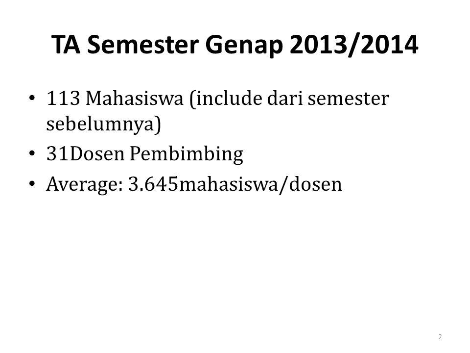 TA Semester Genap 2013/2014 113 Mahasiswa (include dari semester sebelumnya) 31Dosen Pembimbing Average: 3.645mahasiswa/dosen 2