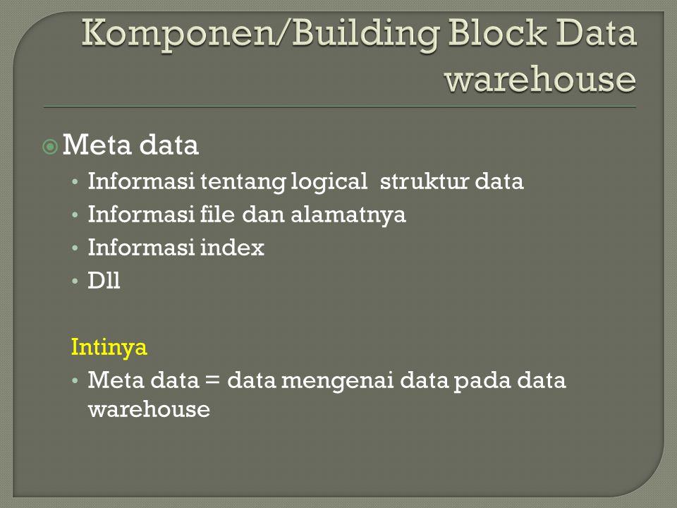  Meta data Informasi tentang logical struktur data Informasi file dan alamatnya Informasi index Dll Intinya Meta data = data mengenai data pada data