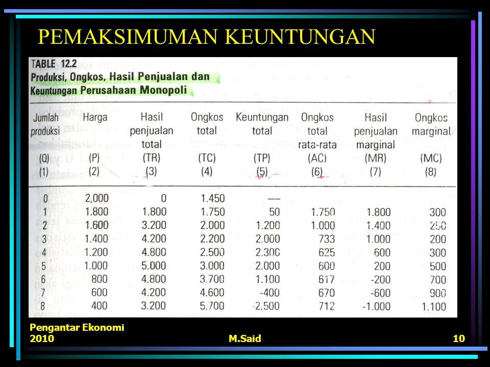 Pengantar Ekonomi 2010M.Said10 PEMAKSIMUMAN KEUNTUNGAN