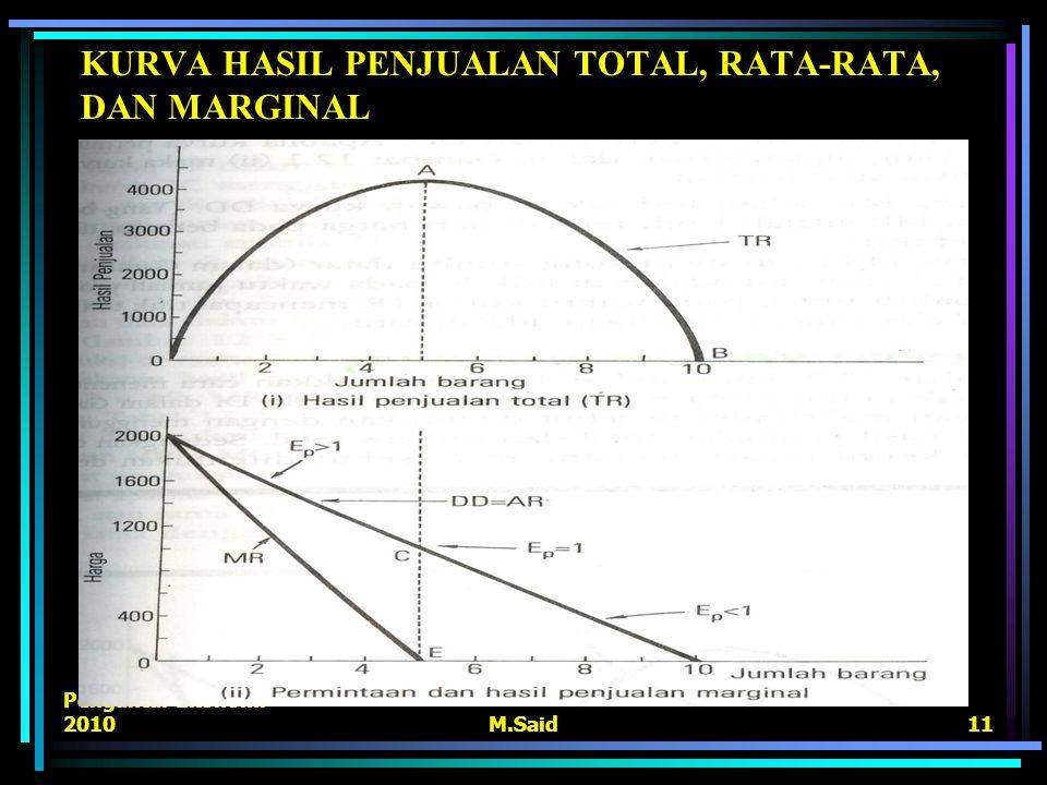 Pengantar Ekonomi 2010M.Said11 KURVA HASIL PENJUALAN TOTAL, RATA-RATA, DAN MARGINAL