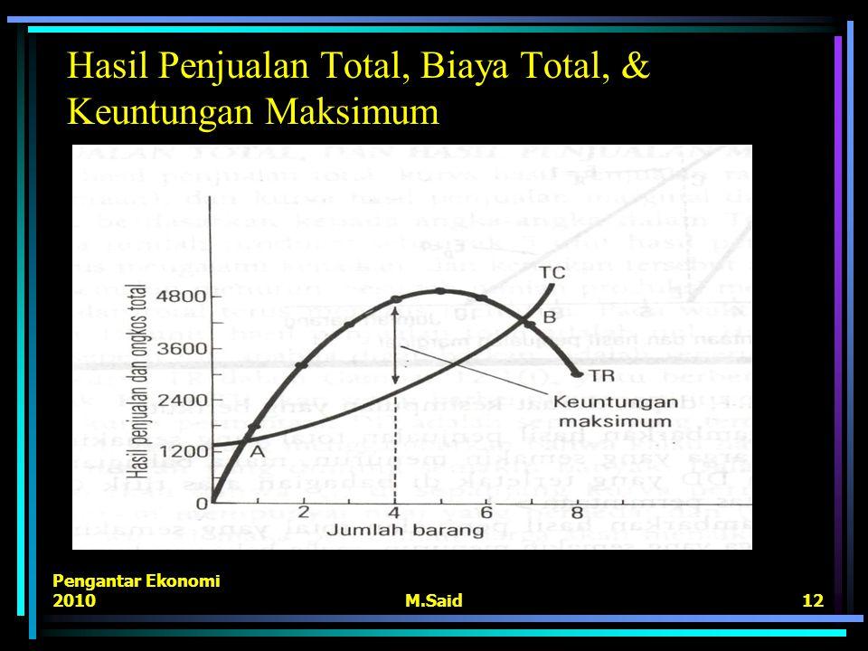 Pengantar Ekonomi 2010M.Said12 Hasil Penjualan Total, Biaya Total, & Keuntungan Maksimum