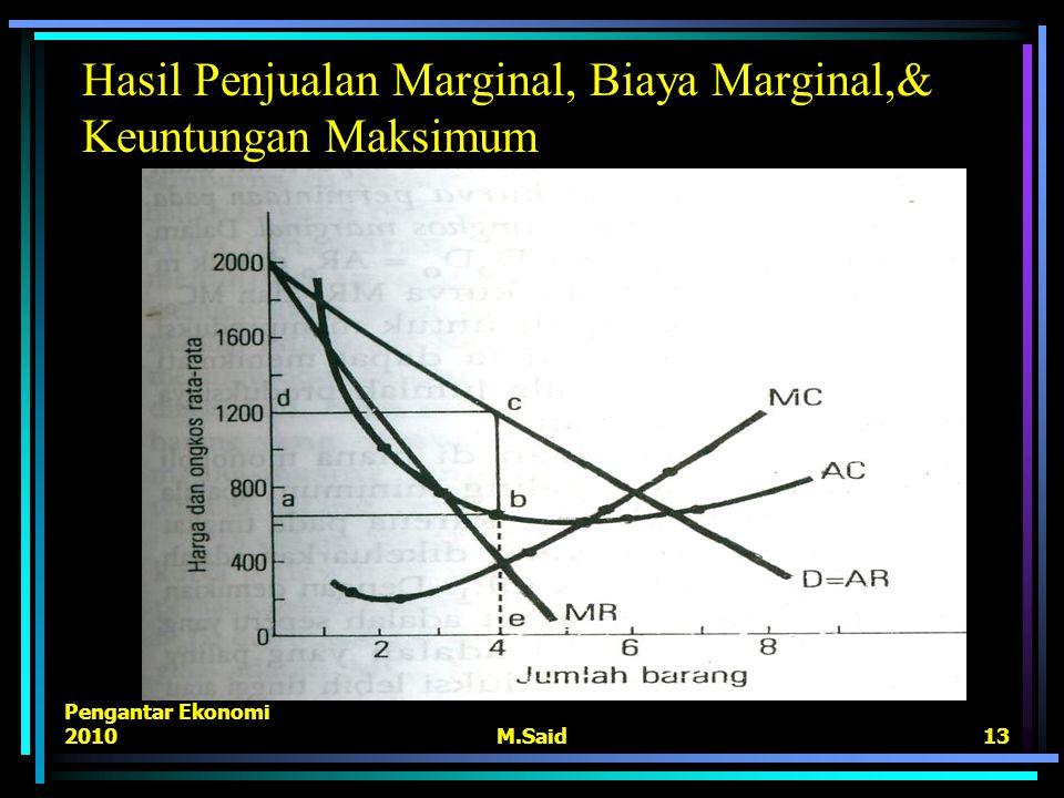 Pengantar Ekonomi 2010M.Said13 Hasil Penjualan Marginal, Biaya Marginal,& Keuntungan Maksimum