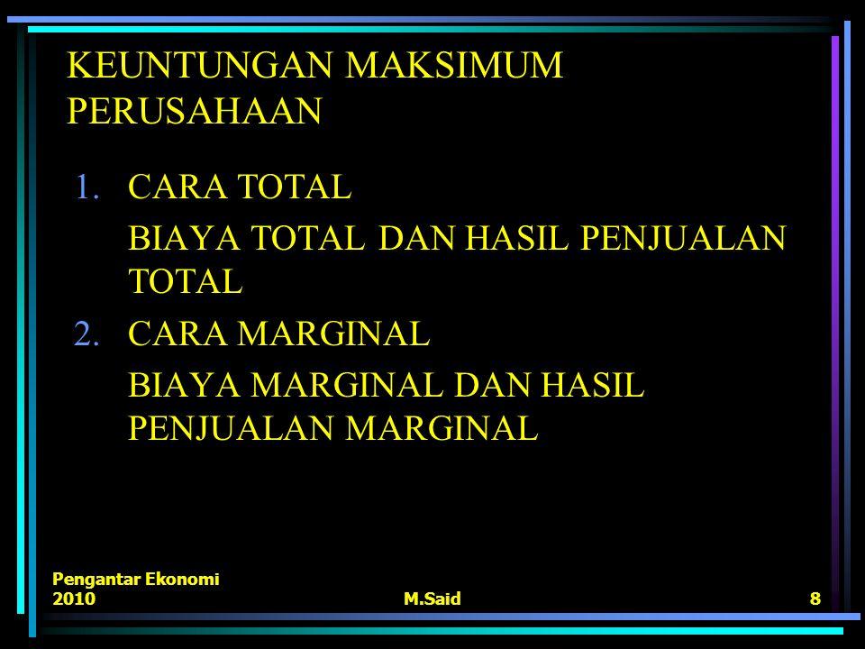 Pengantar Ekonomi 2010M.Said8 KEUNTUNGAN MAKSIMUM PERUSAHAAN 1.CARA TOTAL BIAYA TOTAL DAN HASIL PENJUALAN TOTAL 2.CARA MARGINAL BIAYA MARGINAL DAN HAS