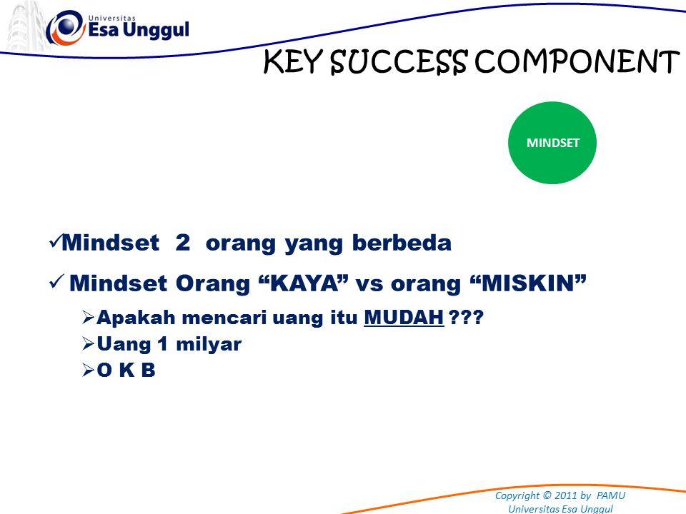 Copyright © 2011 by PAMU Universitas Esa Unggul KEY SUCCESS COMPONENT MINDSET Mindset 2 orang yang berbeda Mindset Orang KAYA vs orang MISKIN  Apakah mencari uang itu MUDAH .