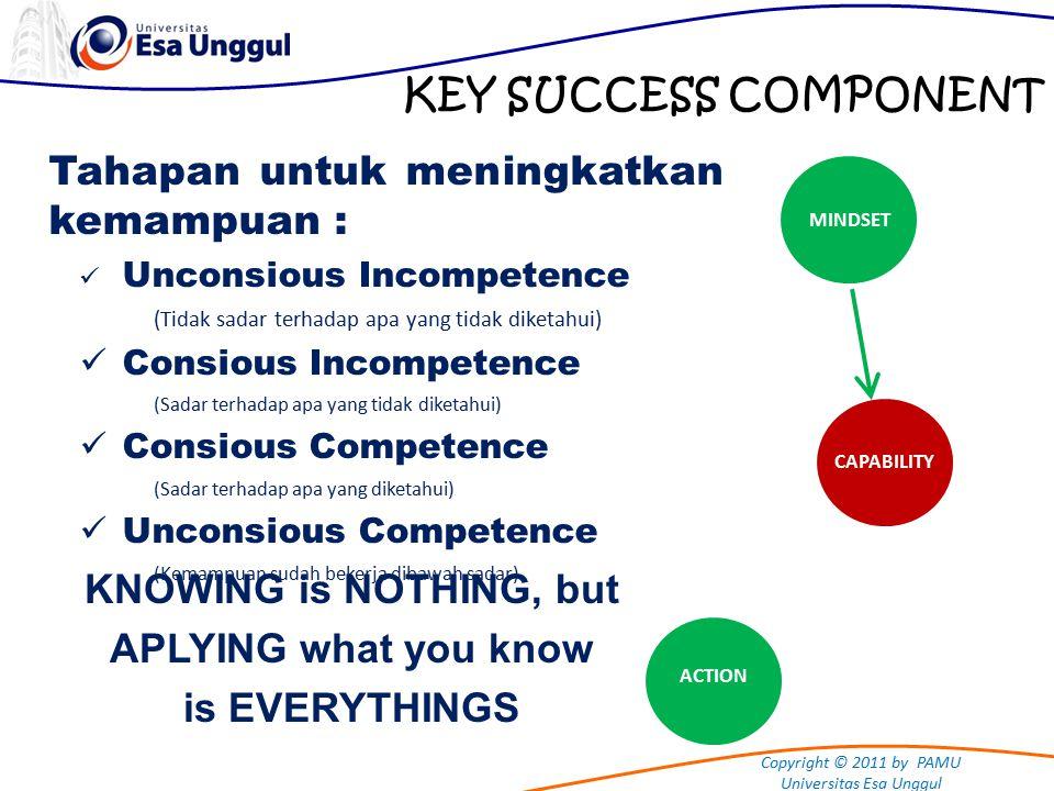 Copyright © 2011 by PAMU Universitas Esa Unggul KEY SUCCESS COMPONENT CAPABILITY ACTION Tahapan untuk meningkatkan kemampuan : Unconsious Incompetence (Tidak sadar terhadap apa yang tidak diketahui) Consious Incompetence (Sadar terhadap apa yang tidak diketahui) Consious Competence (Sadar terhadap apa yang diketahui) Unconsious Competence (Kemampuan sudah bekerja dibawah sadar) KNOWING is NOTHING, but APLYING what you know is EVERYTHINGS MINDSET