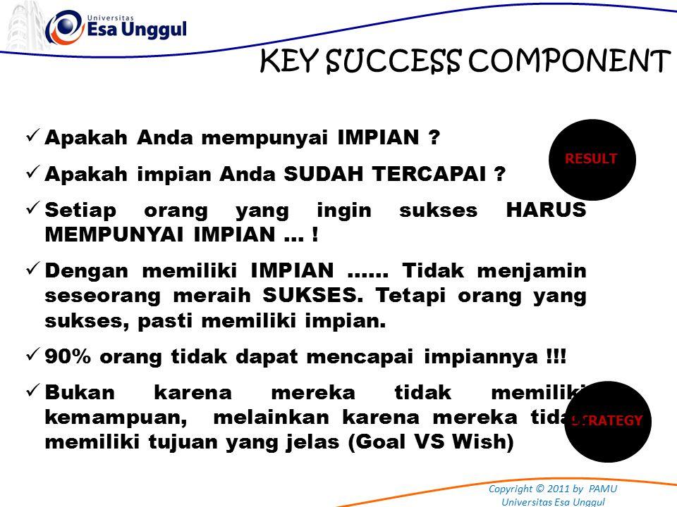 Copyright © 2011 by PAMU Universitas Esa Unggul KEY SUCCESS COMPONENT RESULTSTRATEGY Apakah Anda mempunyai IMPIAN .
