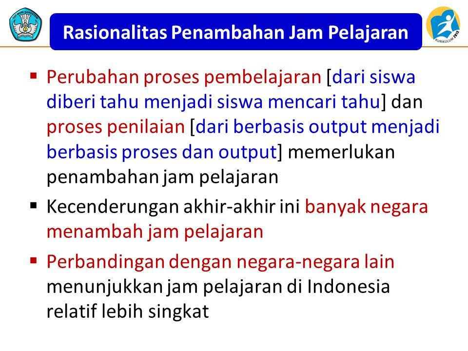  Perubahan proses pembelajaran [dari siswa diberi tahu menjadi siswa mencari tahu] dan proses penilaian [dari berbasis output menjadi berbasis proses dan output] memerlukan penambahan jam pelajaran  Kecenderungan akhir-akhir ini banyak negara menambah jam pelajaran  Perbandingan dengan negara-negara lain menunjukkan jam pelajaran di Indonesia relatif lebih singkat Rasionalitas Penambahan Jam Pelajaran