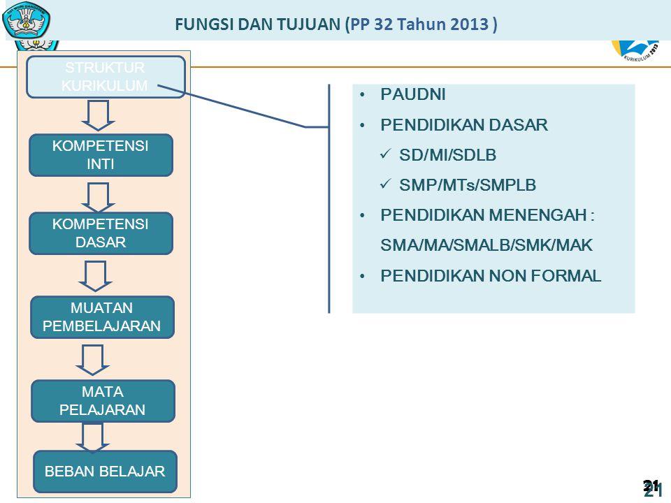 21 FUNGSI DAN TUJUAN (PP 32 Tahun 2013 ) STRUKTUR KURIKULUM 21 MUATAN PEMBELAJARAN KOMPETENSI DASAR KOMPETENSI INTI MATA PELAJARAN BEBAN BELAJAR PAUDNI PENDIDIKAN DASAR SD/MI/SDLB SMP/MTs/SMPLB PENDIDIKAN MENENGAH : SMA/MA/SMALB/SMK/MAK PENDIDIKAN NON FORMAL