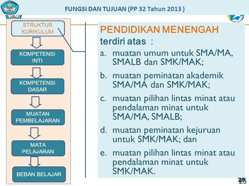 25 FUNGSI DAN TUJUAN (PP 32 Tahun 2013 ) STRUKTUR KURIKULUM 25 MUATAN PEMBELAJARAN KOMPETENSI DASAR KOMPETENSI INTI MATA PELAJARAN BEBAN BELAJAR PENDIDIKAN MENENGAH terdiri atas : a.muatan umum untuk SMA/MA, SMALB dan SMK/MAK; b.muatan peminatan akademik SMA/MA dan SMK/MAK; c.muatan pilihan lintas minat atau pendalaman minat untuk SMA/MA, SMALB; d.muatan peminatan kejuruan untuk SMK/MAK; dan e.muatan pilihan lintas minat atau pendalaman minat untuk SMK/MAK.