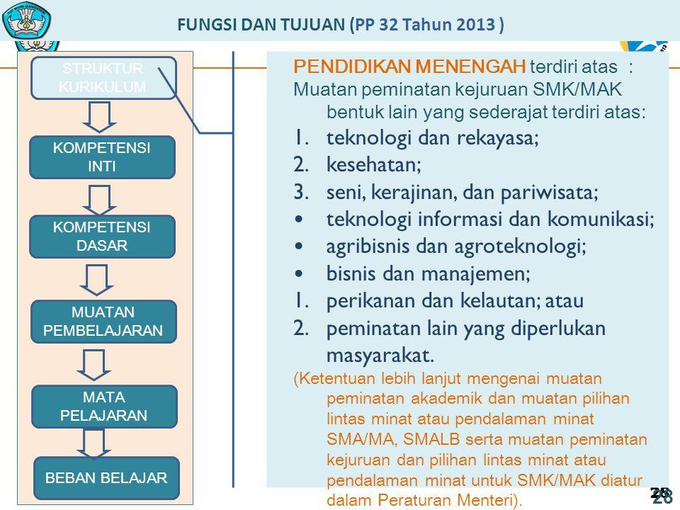 28 FUNGSI DAN TUJUAN (PP 32 Tahun 2013 ) STRUKTUR KURIKULUM 28 MUATAN PEMBELAJARAN KOMPETENSI DASAR KOMPETENSI INTI MATA PELAJARAN BEBAN BELAJAR PENDIDIKAN MENENGAH terdiri atas : Muatan peminatan kejuruan SMK/MAK bentuk lain yang sederajat terdiri atas: 1.teknologi dan rekayasa; 2.kesehatan; 3.seni, kerajinan, dan pariwisata; teknologi informasi dan komunikasi; agribisnis dan agroteknologi; bisnis dan manajemen; 1.perikanan dan kelautan; atau 2.peminatan lain yang diperlukan masyarakat.