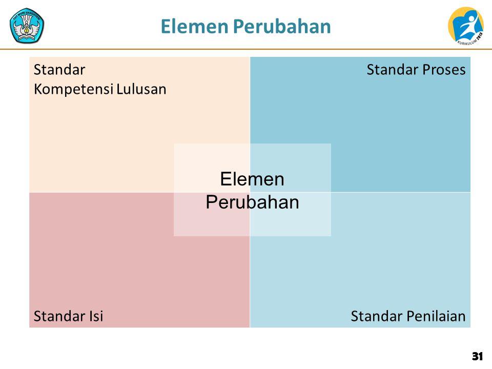 31 Elemen Perubahan Standar Kompetensi Lulusan Standar Proses Standar IsiStandar Penilaian Elemen Perubahan