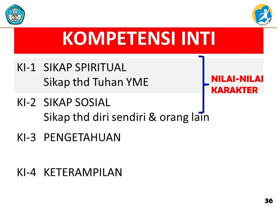 36 KOMPETENSI INTI (versi KURIKULUM 2013) KI-1SIKAP SPIRITUAL Sikap thd Tuhan YME KI-2SIKAP SOSIAL Sikap thd diri sendiri & orang lain KI-3PENGETAHUAN KI-4KETERAMPILAN NILAI-NILAI KARAKTER