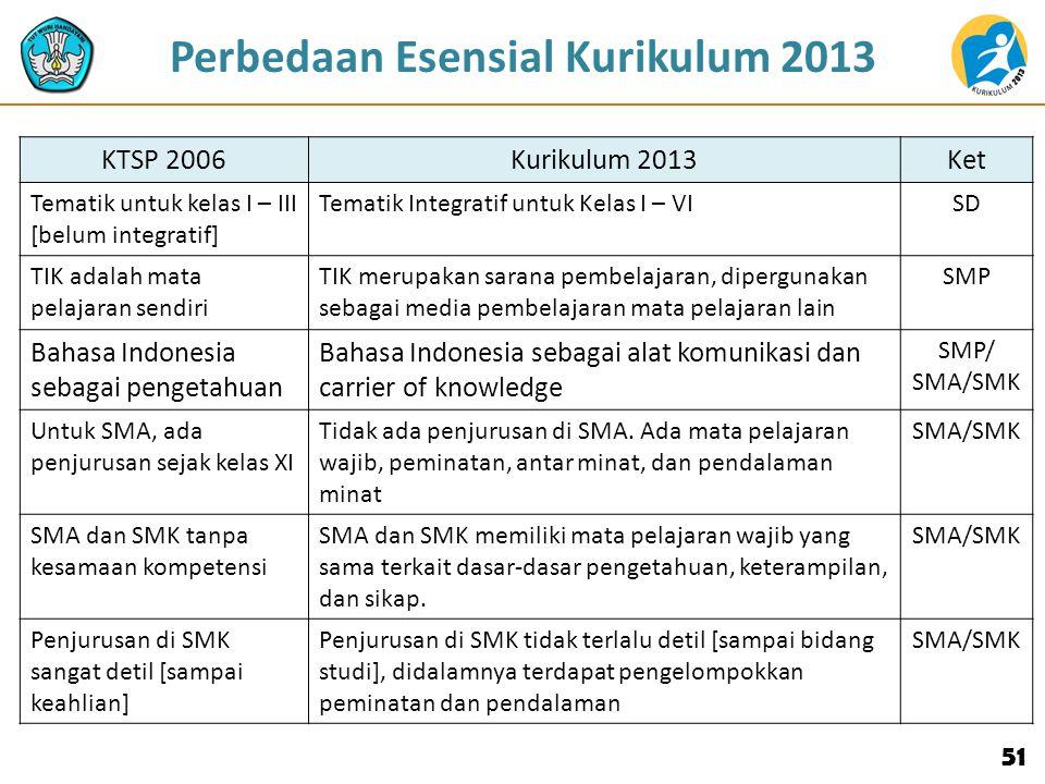 51 KTSP 2006Kurikulum 2013Ket Tematik untuk kelas I – III [belum integratif] Tematik Integratif untuk Kelas I – VISD TIK adalah mata pelajaran sendiri TIK merupakan sarana pembelajaran, dipergunakan sebagai media pembelajaran mata pelajaran lain SMP Bahasa Indonesia sebagai pengetahuan Bahasa Indonesia sebagai alat komunikasi dan carrier of knowledge SMP/ SMA/SMK Untuk SMA, ada penjurusan sejak kelas XI Tidak ada penjurusan di SMA.