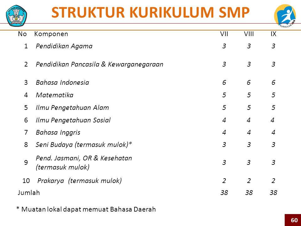 STRUKTUR KURIKULUM SMP * Muatan lokal dapat memuat Bahasa Daerah NoKomponenVIIVIIIIX 1Pendidikan Agama333 2Pendidikan Pancasila & Kewarganegaraan333 3Bahasa Indonesia6 6 6 4Matematika555 5Ilmu Pengetahuan Alam555 6Ilmu Pengetahuan Sosial4 4 4 7Bahasa Inggris444 8Seni Budaya (termasuk mulok)*333 9 Pend.