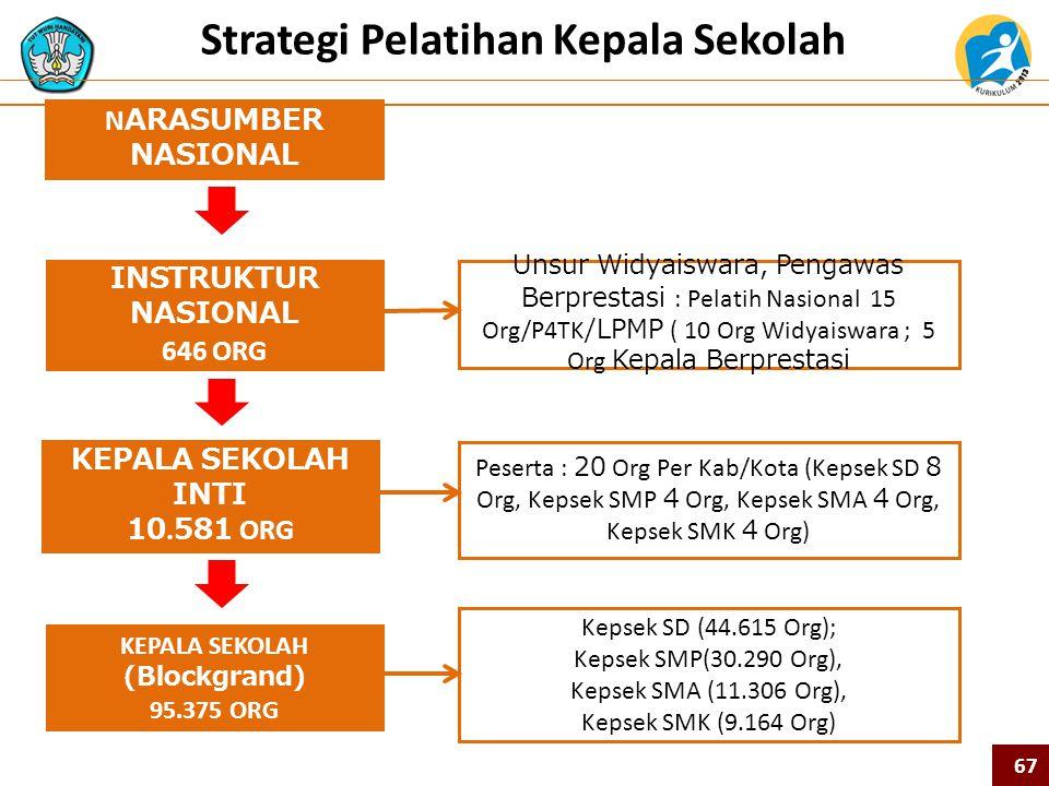 Strategi Pelatihan Kepala Sekolah KEPALA SEKOLAH INTI 10.