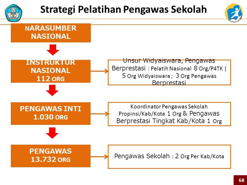 68 Strategi Pelatihan Pengawas Sekolah PENGAWAS INTI 1.