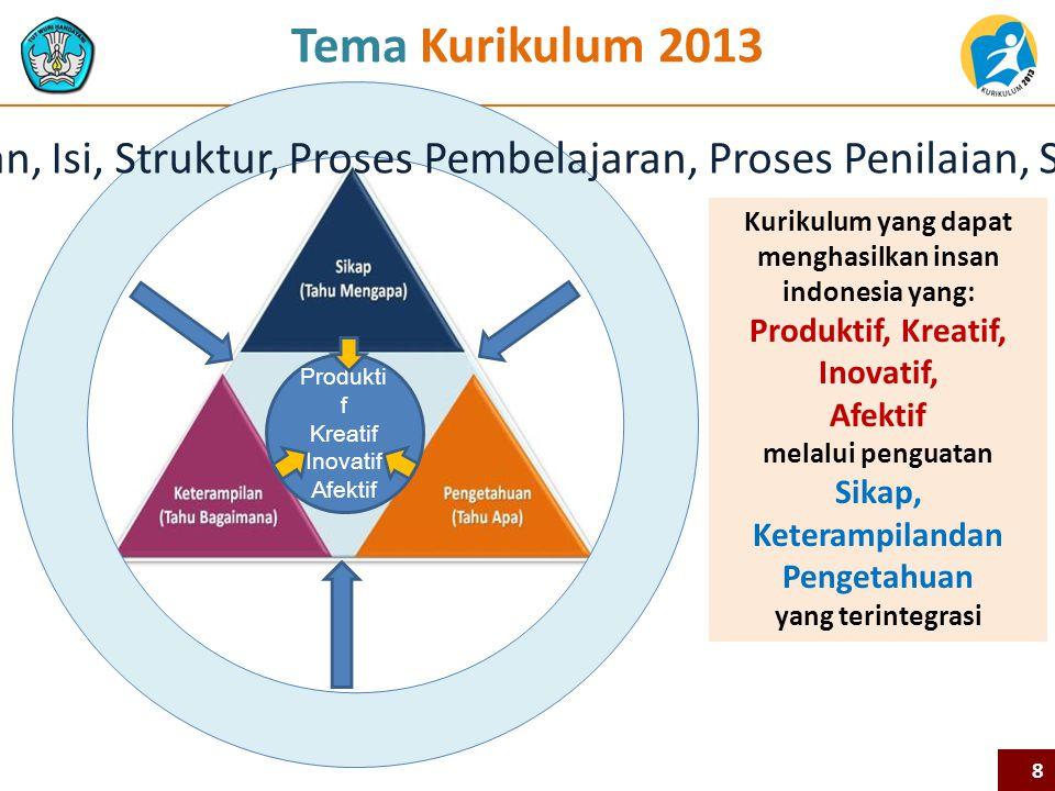 Kurikulum yang dapat menghasilkan insan indonesia yang: Produktif, Kreatif, Inovatif, Afektif melalui penguatan Sikap, Keterampilandan Pengetahuan yang terintegrasi Tema Kurikulum 2013 *Kurikulum: Kompetensi Lulusan, Isi, Struktur, Proses Pembelajaran, Proses Penilaian, Silabus, Buku* Produkti f Kreatif Inovatif Afektif 8
