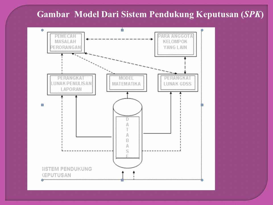 Gambar Model Dari Sistem Pendukung Keputusan (SPK)