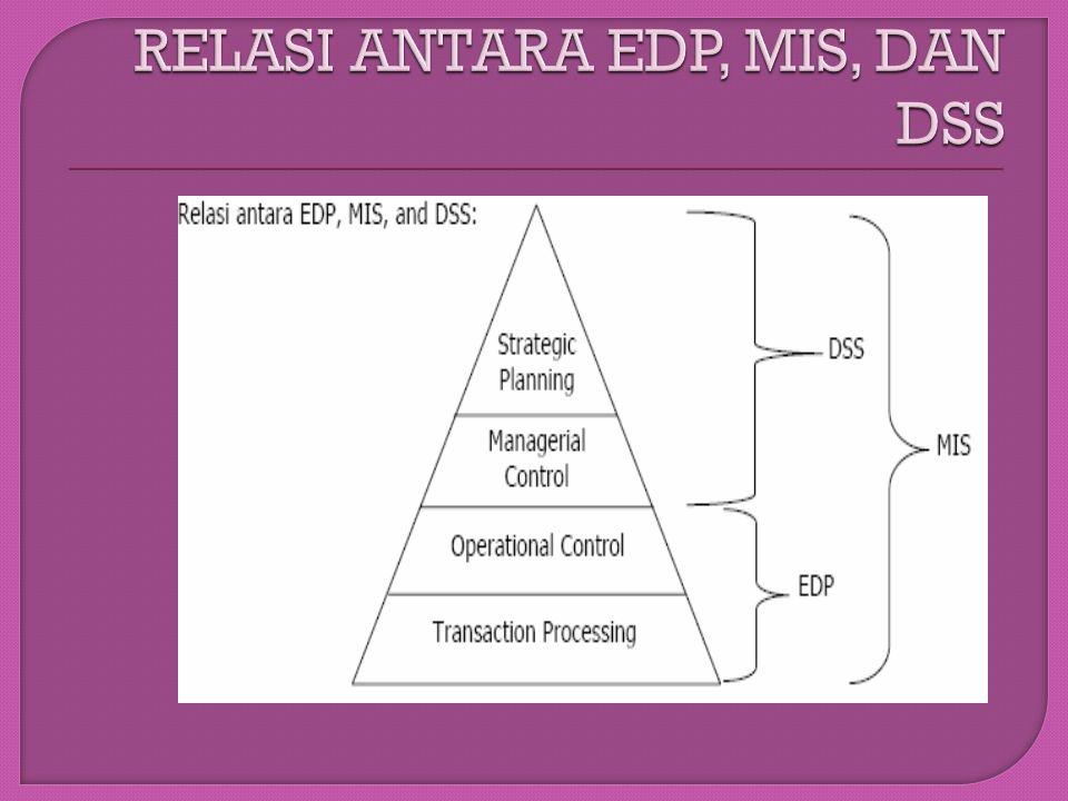 Ω Pengertian Sistem Pendukung Keputusan Sistem pendukung keputusan merupakan suatu sistem interaktif yang mendukung keputusan dalam proses pengambilan keputusan melalui alternatif – alternatif yang diperoleh dari hasil pengolahan data, informasi dan rancangan model.