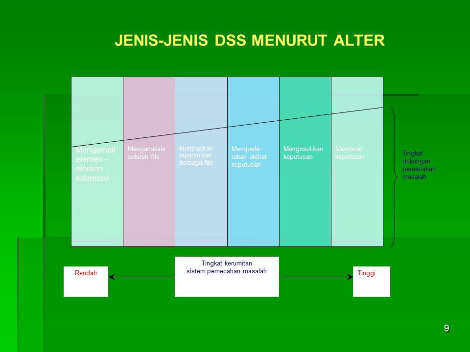 9 JENIS-JENIS DSS MENURUT ALTER Tingkat dukungan pemecahan masalah Mengambil elemen – elemen informasi Menganalisis seluruh file Menyiapkan laporan da