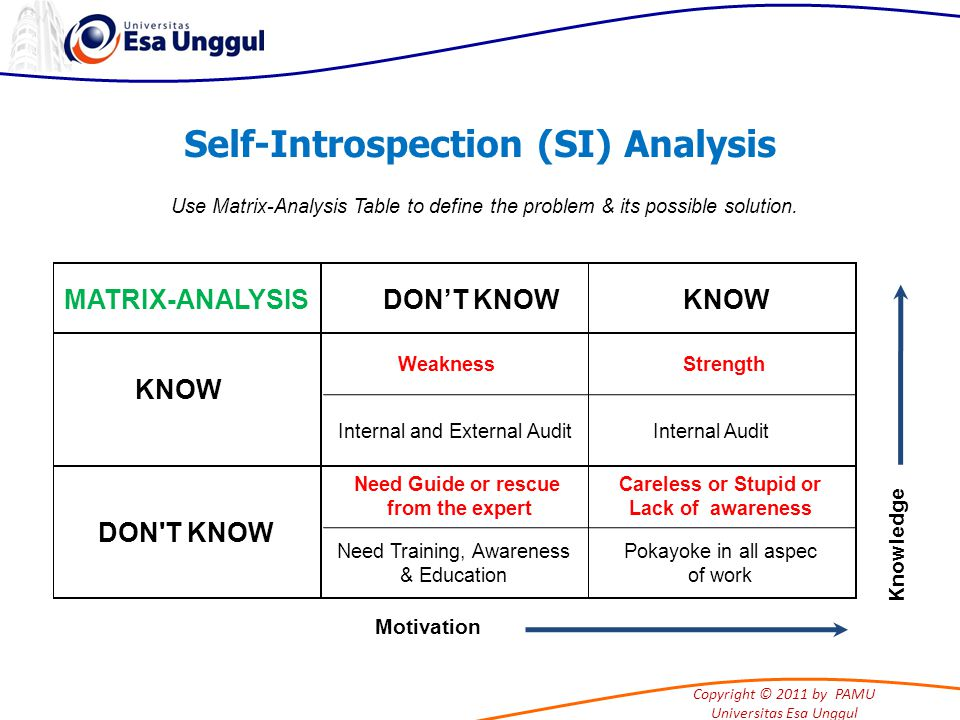 Copyright © 2011 by PAMU Universitas Esa Unggul Self-Introspection (SI) Analysis Use Matrix-Analysis Table to define the problem & its possible solution.