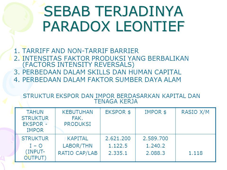 SEBAB TERJADINYA PARADOX LEONTIEF 1.TARRIFF AND NON-TARRIF BARRIER 2.INTENSITAS FAKTOR PRODUKSI YANG BERBALIKAN (FACTORS INTENSITY REVERSALS) 3.PERBEDAAN DALAM SKILLS DAN HUMAN CAPITAL 4.PERBEDAAN DALAM FAKTOR SUMBER DAYA ALAM STRUKTUR EKSPOR DAN IMPOR BERDASARKAN KAPITAL DAN TENAGA KERJA TAHUN STRUKTUR EKSPOR - IMPOR KEBUTUHAN FAK.